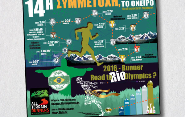 Road to rio – runner